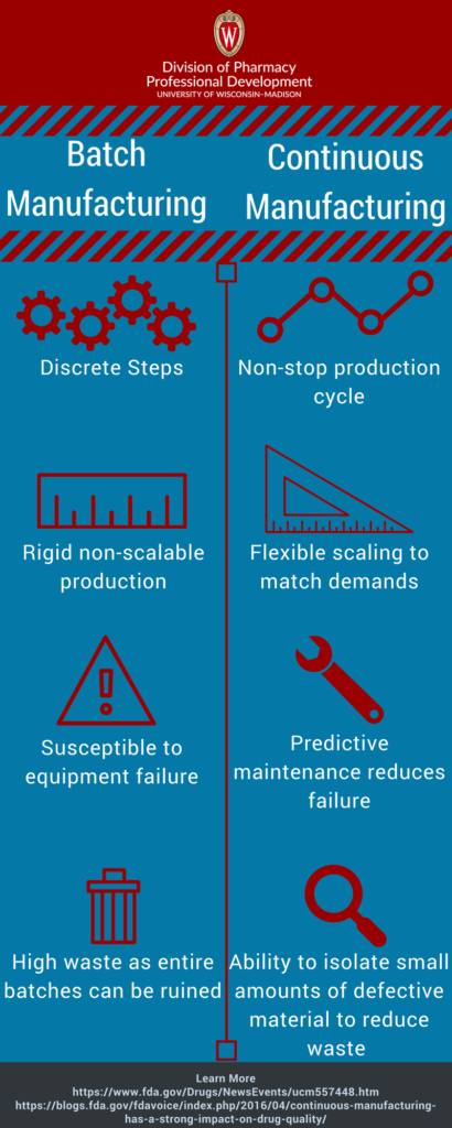 Infographic about manufacturing