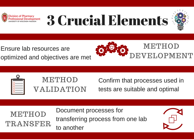 An infographic showing the three crucial elements of method development, validation, and transfer