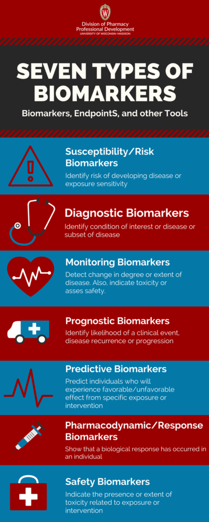 Infographic showing seven types of biomarkers